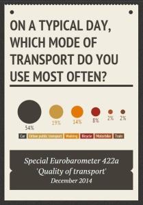 Tipos de transporte más utilizados. Fuente: Do the Right Mix